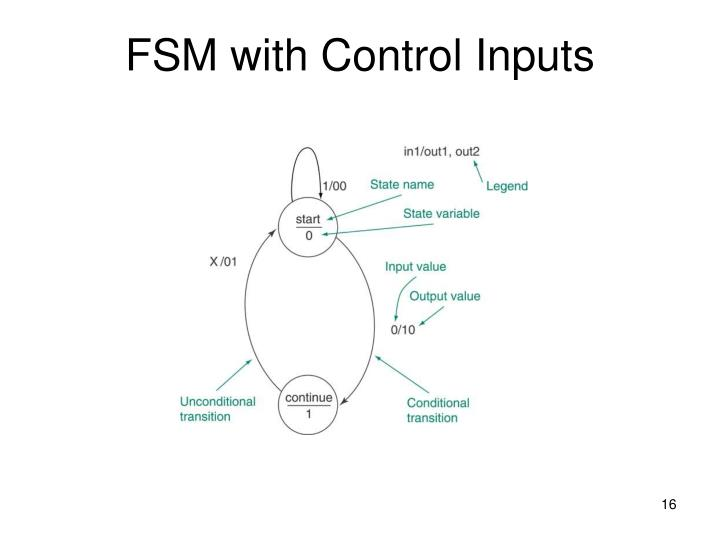FSM with Control Inputs