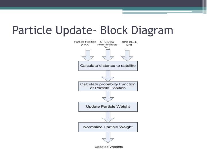 Particle Update- Block Diagram