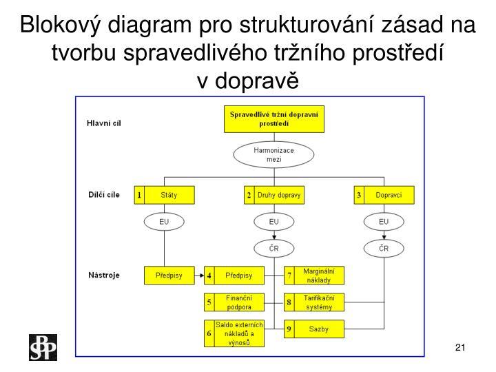 Blokový diagram pro strukturování zásad na tvorbu spravedlivého tržního prostředí