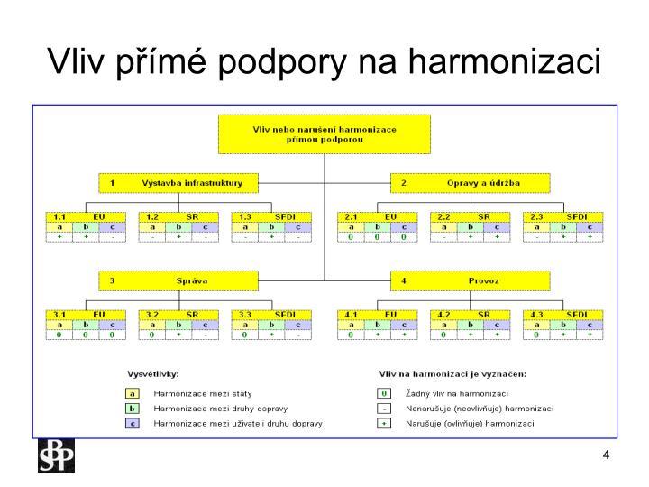 Vliv přímé podpory na harmonizaci