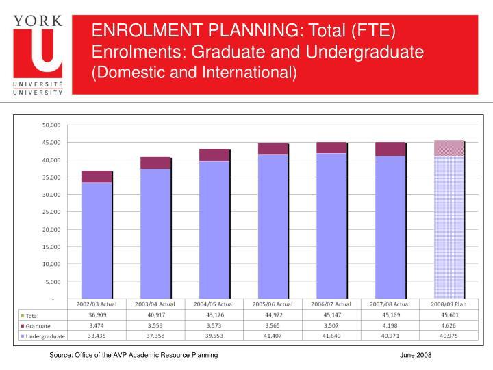 ENROLMENT PLANNING: Total (FTE) Enrolments: Graduate and Undergraduate