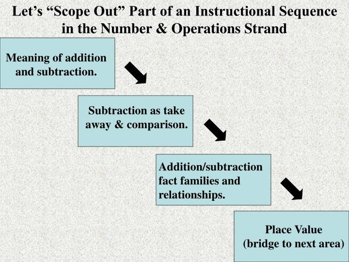 "Let's ""Scope Out"" Part of an Instructional Sequence"