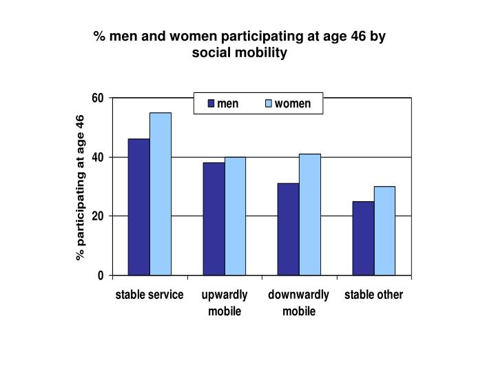 % men and women participating at age 46 by social mobility