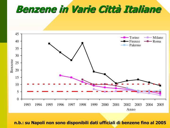 Benzene in Varie Città Italiane
