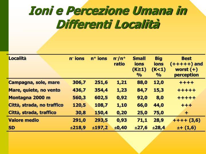 Ioni e Percezione Umana in Differenti Località