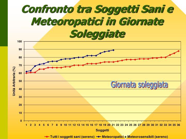 Confronto tra Soggetti Sani e Meteoropatici in Giornate Soleggiate