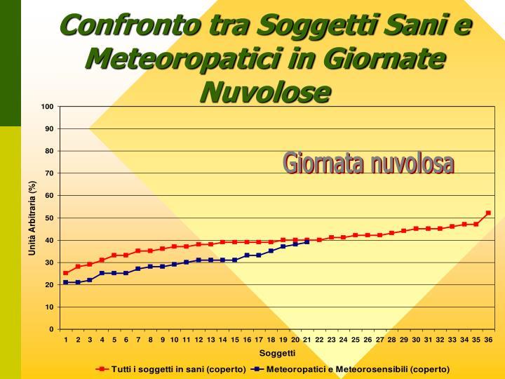 Confronto tra Soggetti Sani e Meteoropatici in Giornate Nuvolose