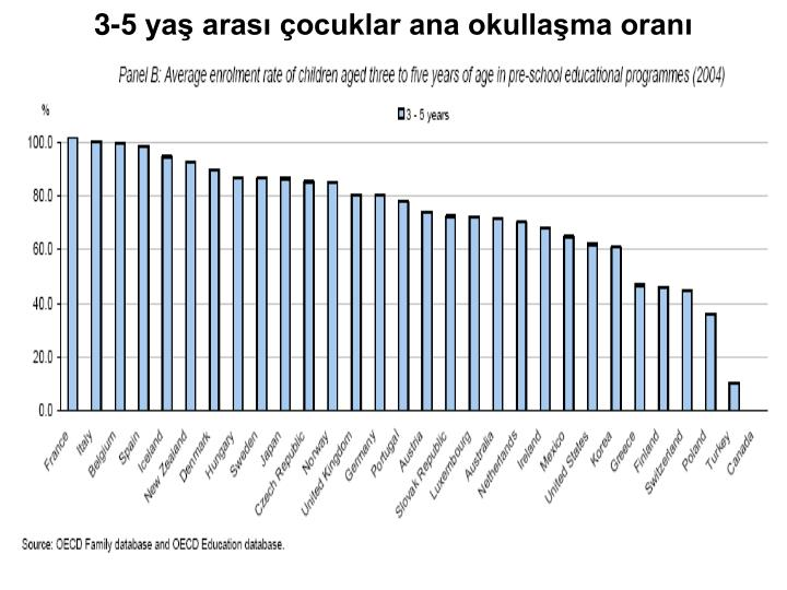 3-5 yaş arası çocuklar ana okullaşma oranı