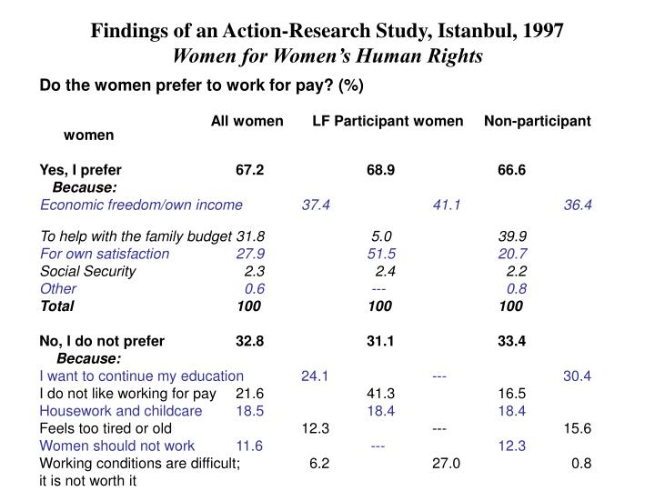 Findings of an Action-Research Study, Istanbul, 1997
