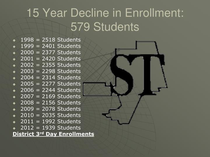 15 Year Decline in Enrollment: