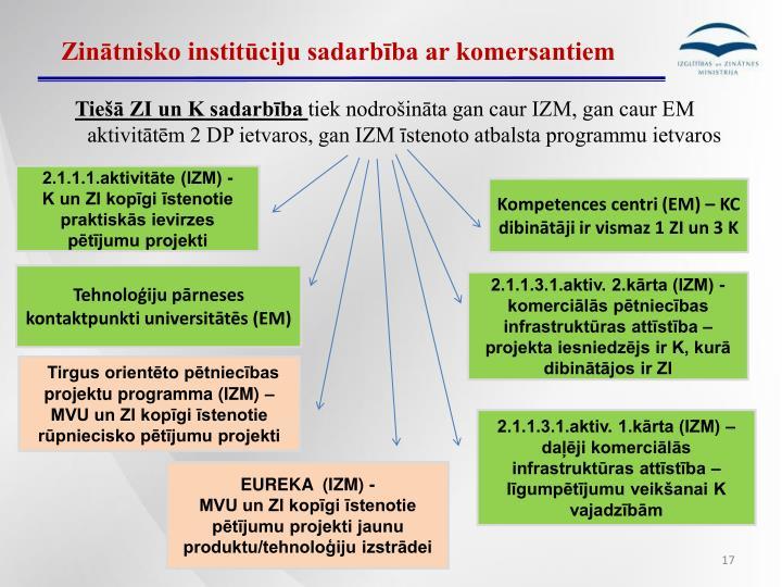 Zinātnisko institūciju sadarbība ar komersantiem