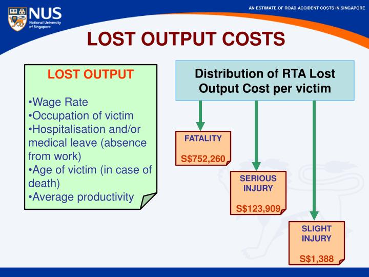 LOST OUTPUT COSTS