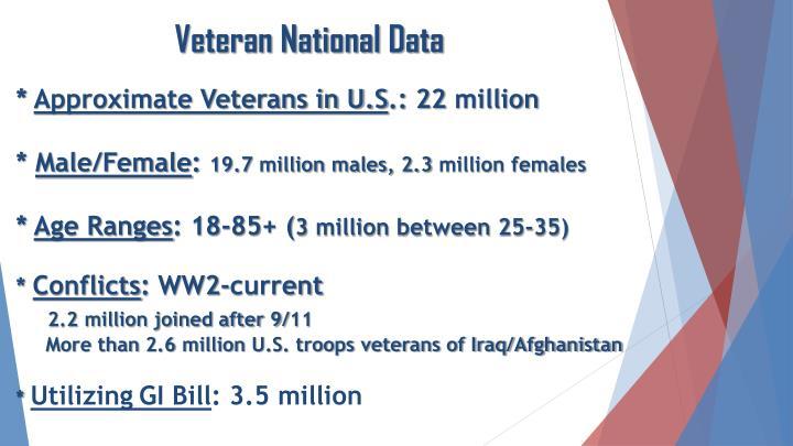 Veteran National Data