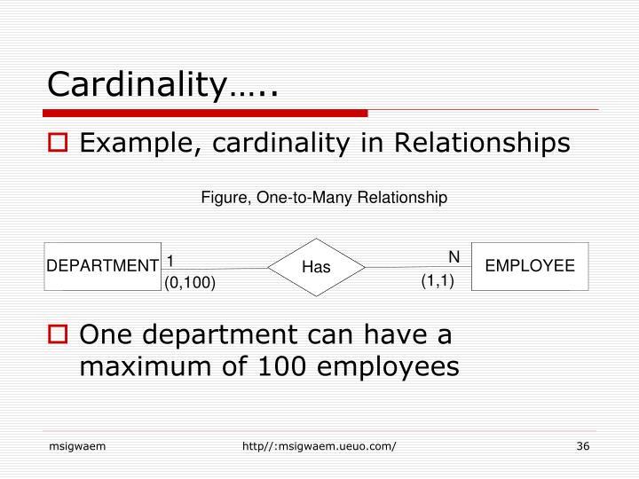 Cardinality…..