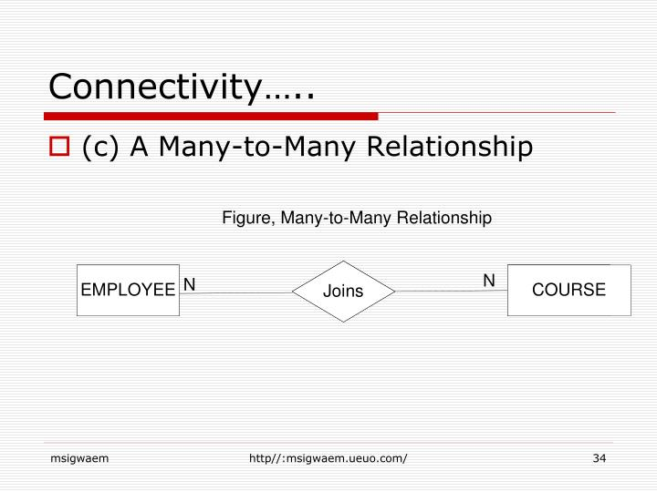 Connectivity…..