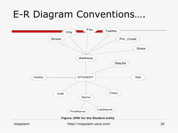 E-R Diagram Conventions….