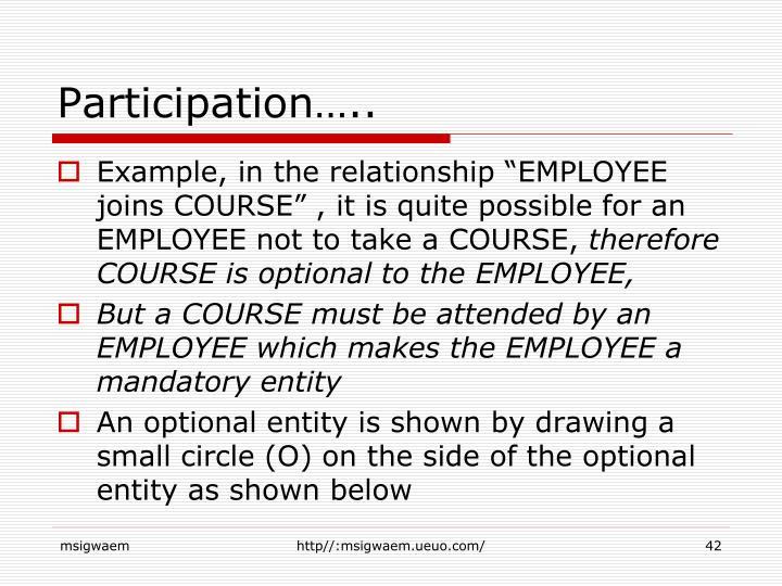 Participation…..