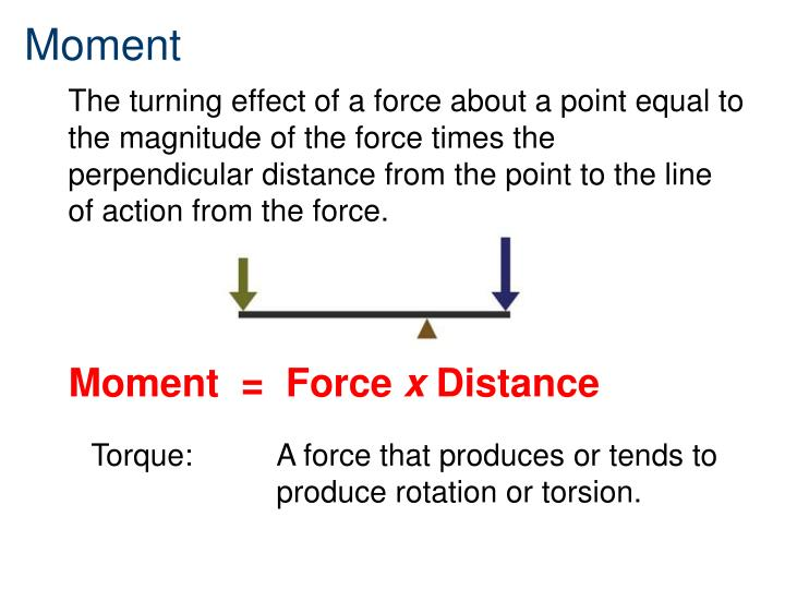 The turning effect of a force about a point equal to the magnitude of the force times the perpendicular distance from the point to the line of action from the force.