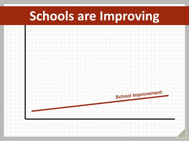 Schools are Improving