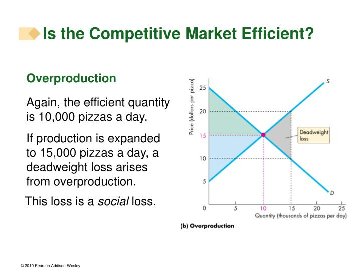 Is the Competitive Market Efficient?
