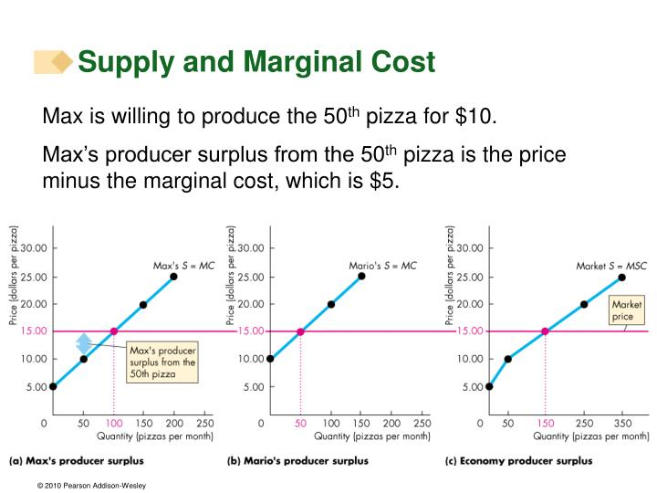 Supply and Marginal Cost