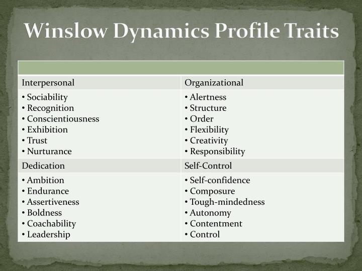 Winslow Dynamics Profile Traits