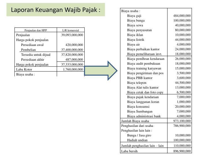 Laporan Keuangan Wajib Pajak :