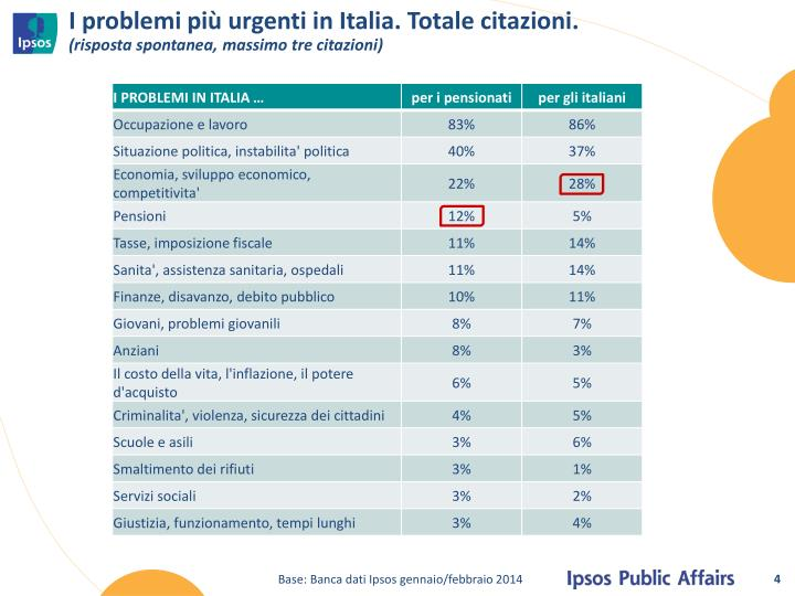 I problemi più urgenti in Italia. Totale citazioni.