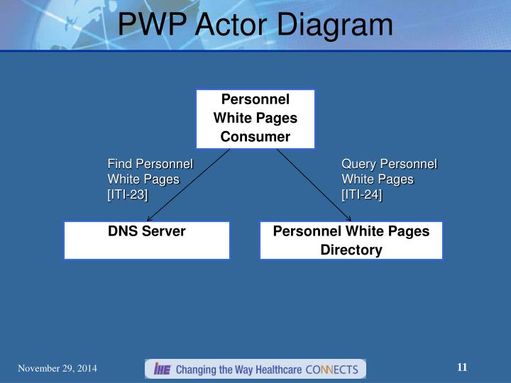 PWP Actor Diagram