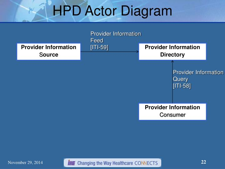 HPD Actor Diagram