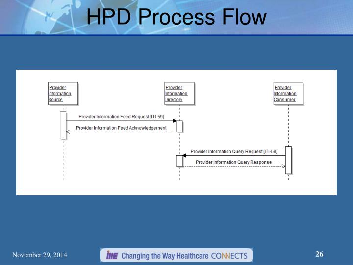 HPD Process Flow