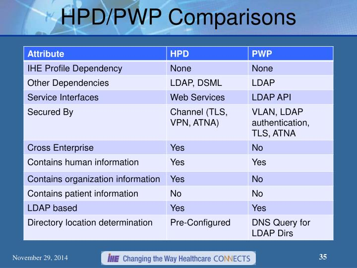 HPD/PWP Comparisons