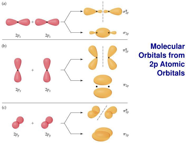 Molecular Orbitals from 2p Atomic Orbitals