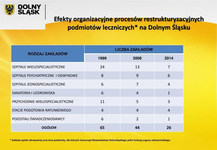 Efekty organizacyjne procesów restrukturyzacyjnych podmiotów leczniczych* na Dolnym Śląsku