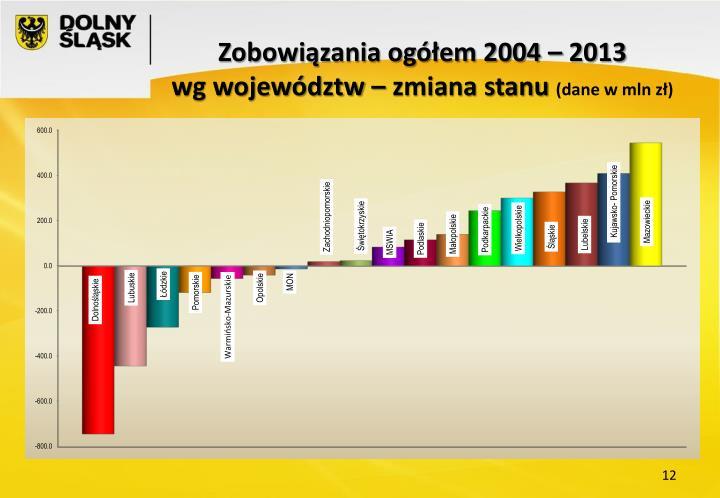 Zobowiązania ogółem 2004 – 2013