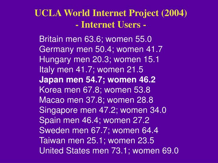 UCLA World Internet Project