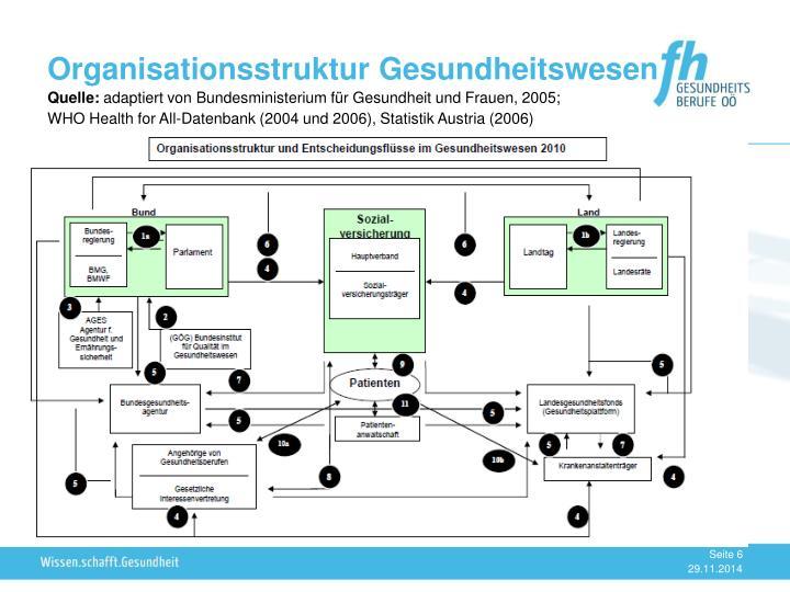 Organisationsstruktur Gesundheitswesen