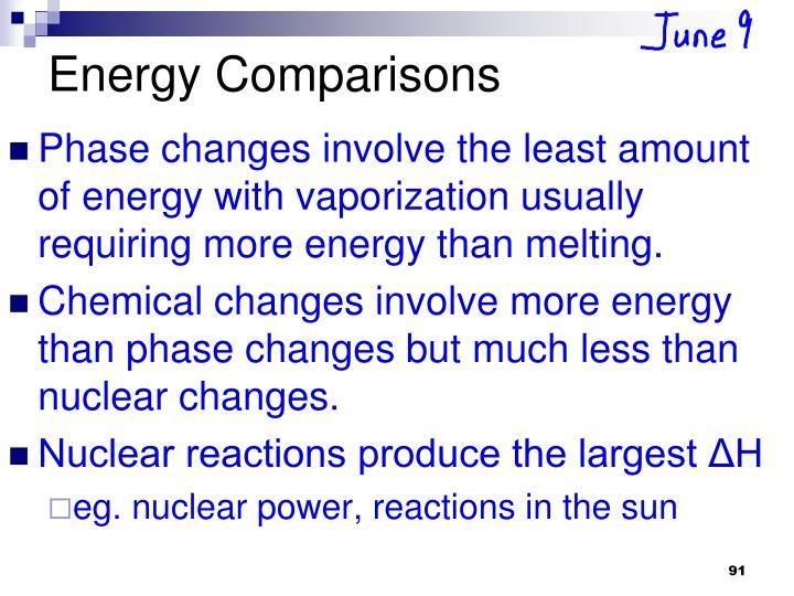 Energy Comparisons