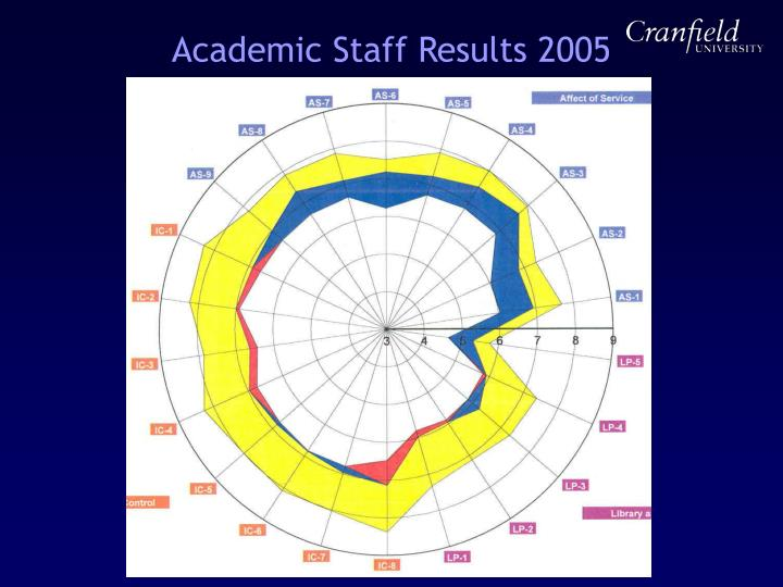 Academic Staff Results 2005