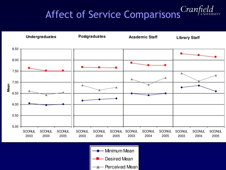 Affect of Service Comparisons