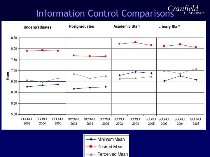 Information Control Comparisons