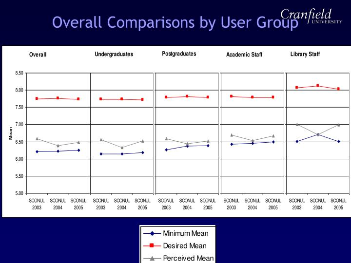 Overall Comparisons by User Group