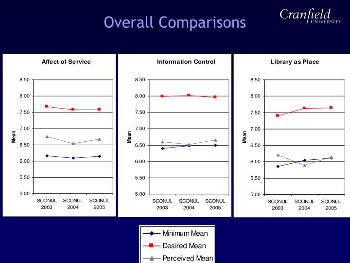 Overall Comparisons