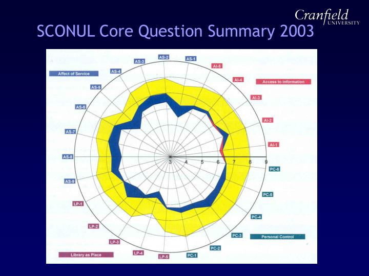 SCONUL Core Question Summary 2003