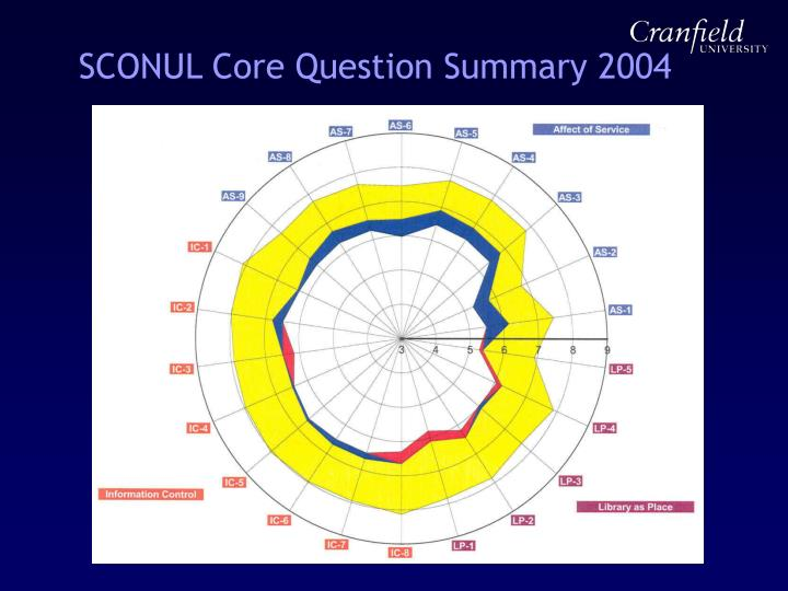 SCONUL Core Question Summary 2004