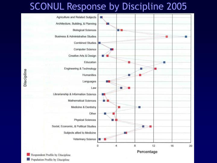 SCONUL Response by Discipline 2005
