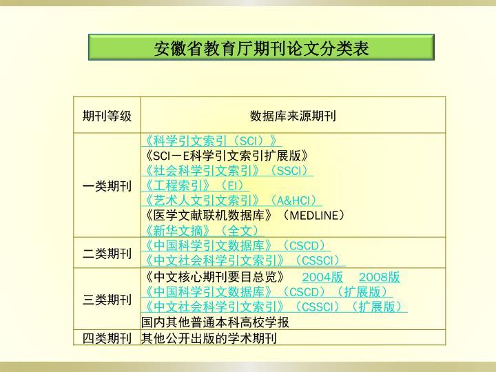 安徽省教育厅期刊论文分类表