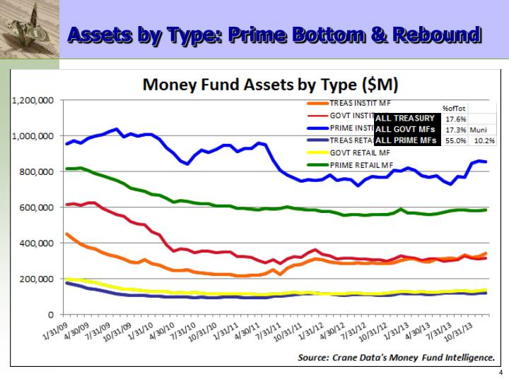 Assets by Type: Prime Bottom & Rebound