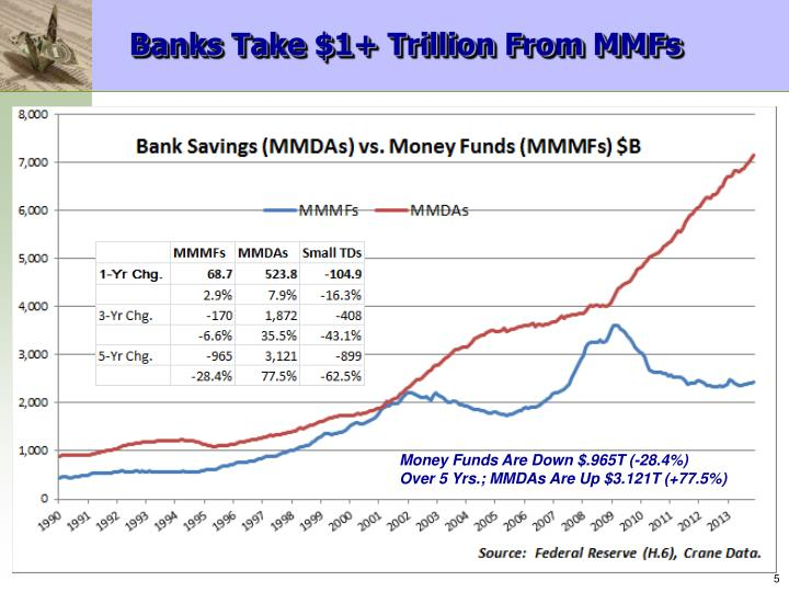 Banks Take $1+ Trillion From MMFs