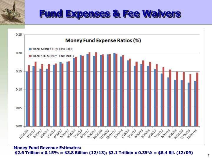 Fund Expenses & Fee Waivers